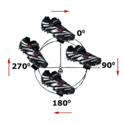 Техника педалирования в контактных педалях